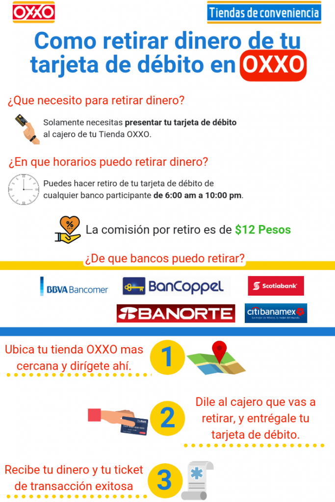 requisitos y comisiones para retirar en OXXO